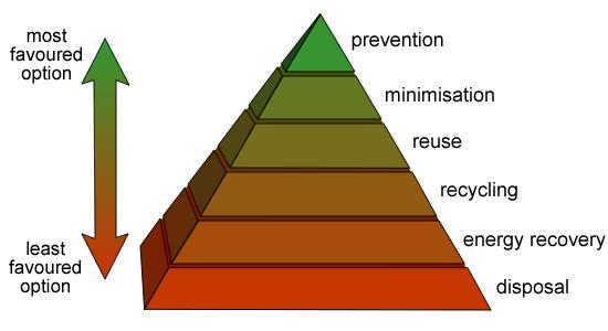 Waste-hierarchy